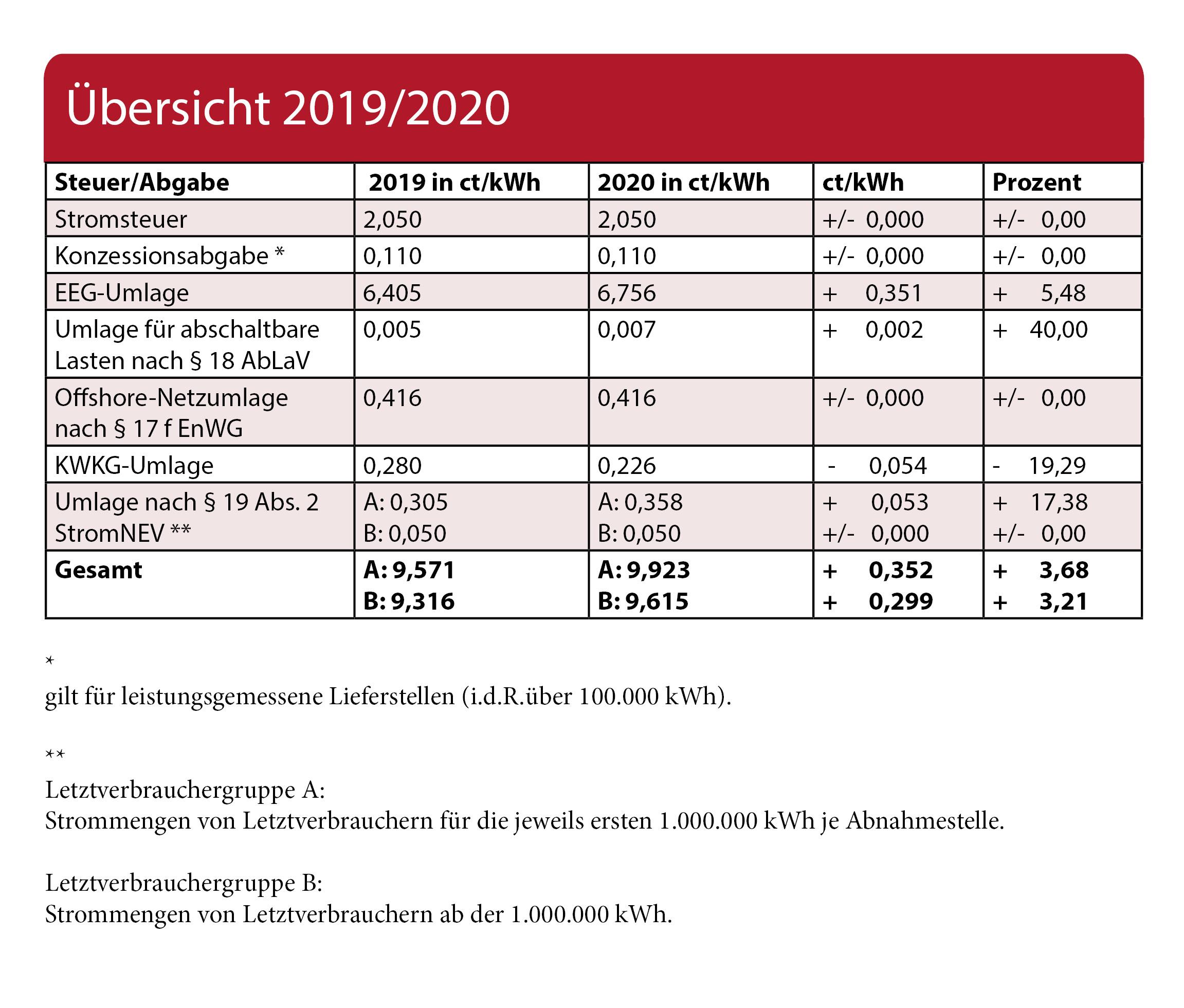 Strompreis 2020