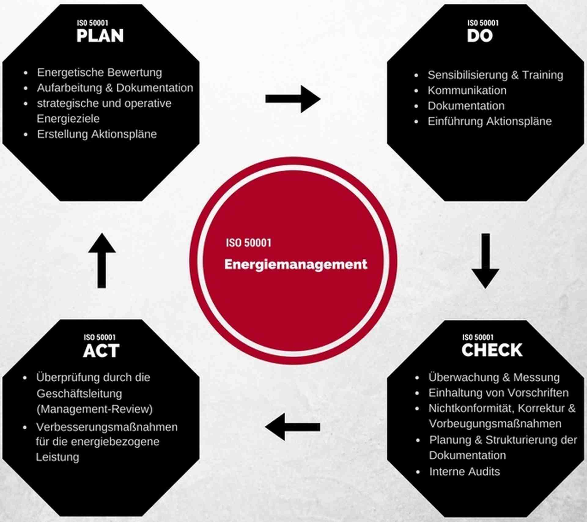 Energiemanagement, ISO 50001, Plan, Do, Check, Act